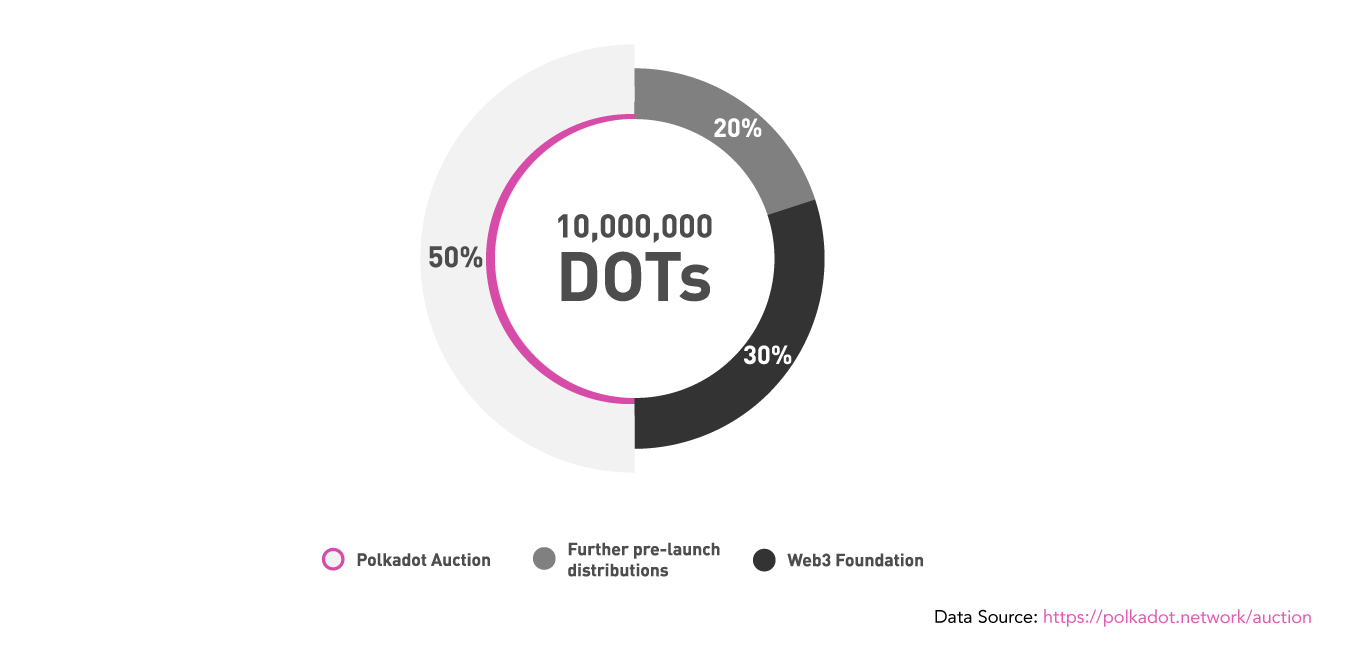 Around 60% of Polkadot Token Holders Are Most Likely Individual Investors