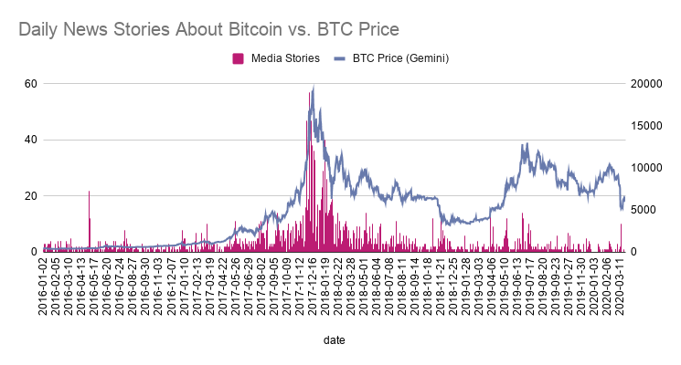 Daily News Stories About Bitcoin vs. BTC Price.png