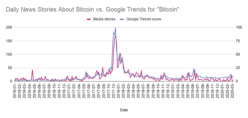 Daily News Stories About Bitcoin vs. Google Trends for Bitcoin .png