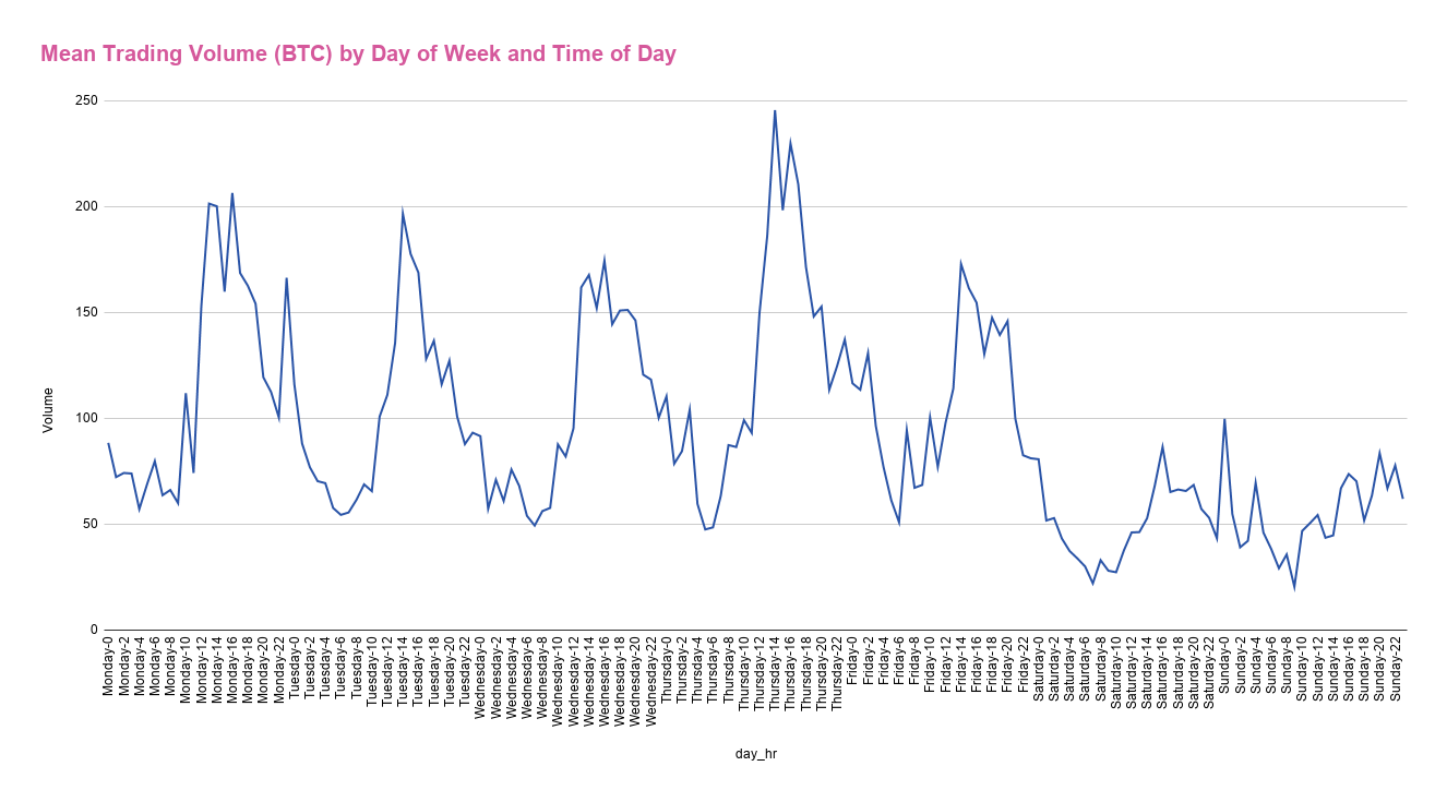 Mean Trading Volume (BTC) by Day of Week and Time of Day.png